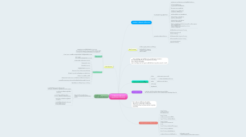 Mind Map: การคิดอย่างเป็นระบบ (Systematic Thinking)