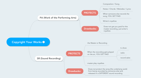 Mind Map: Copyright Your Works