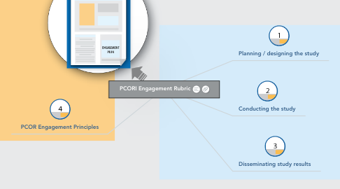 Mind Map: PCORI Engagement Rubric