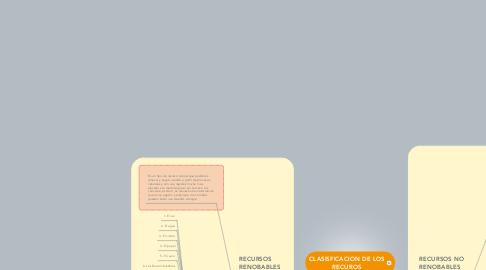 Mind Map: CLASISFICACION DE LOS RECUROS