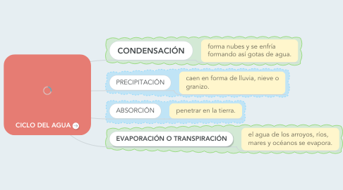 Mind Map: CICLO DEL AGUA