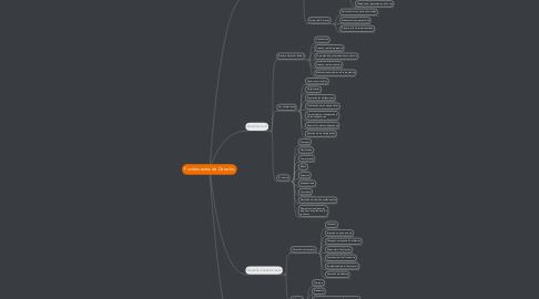 Mind Map: Fundamentos de Derecho
