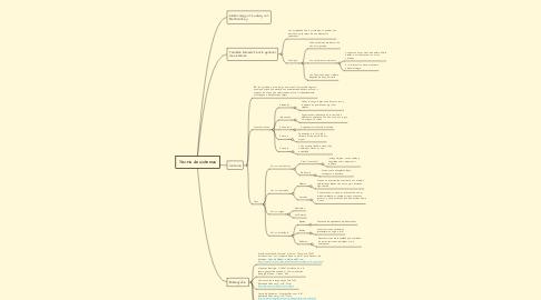 Mind Map: Teoría de sistemas
