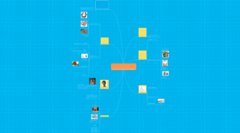 Mind Map: Efectos sensoriales, emocionales y sociales de la alimentación