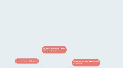 Mind Map: структура дидактичної теорії