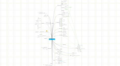 Mind Map: Scala Learning Tree (for Java developers) Author: Trong Tran