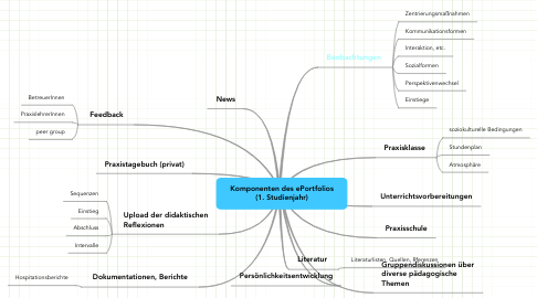 Mind Map: Komponenten des ePortfolios (1. Studienjahr)