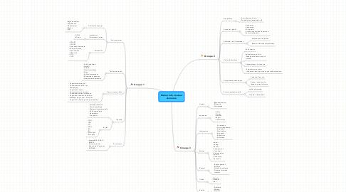 Mind Map: Métier InformateurJeunesse