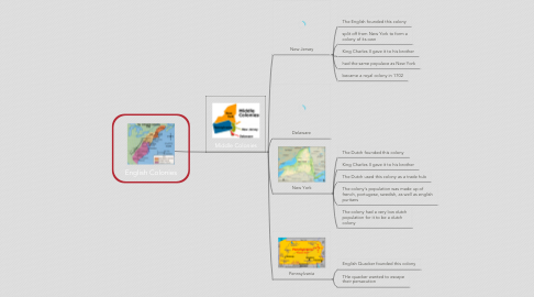 Mind Map: English Colonies