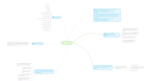 Mind Map: Ética Informática
