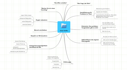 Mind Map: Unser Koffer