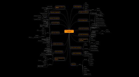 Mind Map: Sistema de Gestão da Qualidade