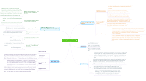 Mind Map: Learning Team A: Outline and Overview