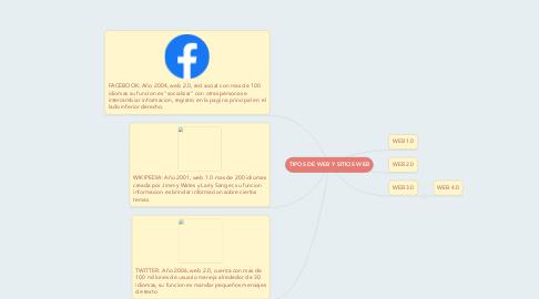 Mind Map: TIPOS DE WEB Y SITIOS WEB