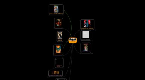 Mind Map: BATMAN