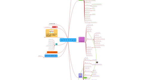 Mind Map: logiciels de mind mapping
