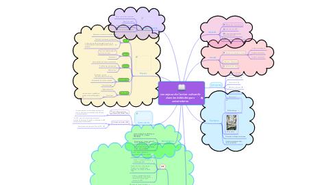 Mind Map: Les enjeux de l'action culturelle dans les bibliothèques universitaires