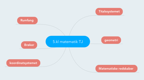 Mind Map: 5.kl matematik TJ