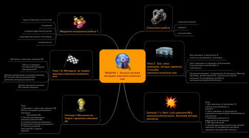 Mind Map: МОДУЛЬ 1. Загальні питання методики навчання іноземних мов