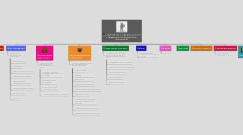 Mind Map: Структура сайта - портфолио учителя информатики Соловьевой Ольги Анатольевны
