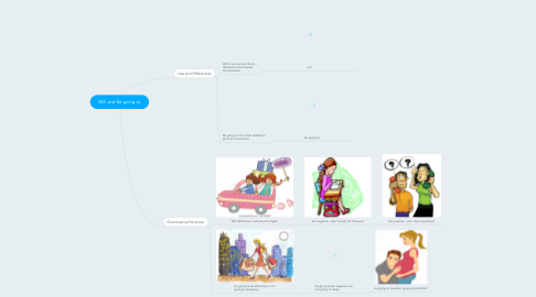Mind Map: Will and Be going to