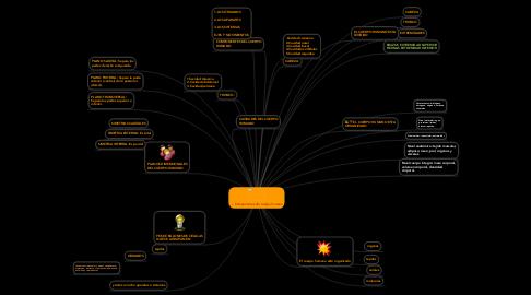 Mind Map: Componentes del cuerpo humano