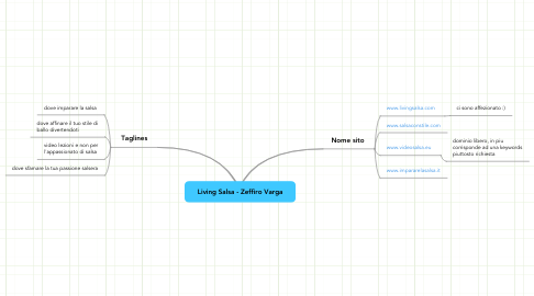 Mind Map: Living Salsa - Zeffiro Varga