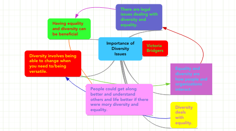 Mind Map: Importance of