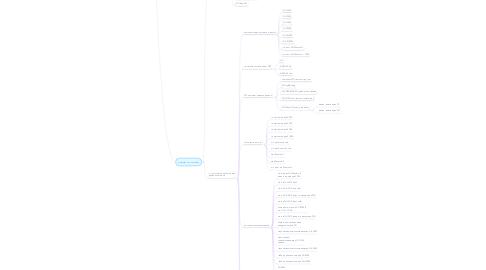 Mind Map: БПЛА