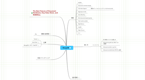 Mind Map: MongoDB