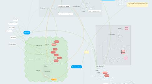 Mind Map: ymicвom