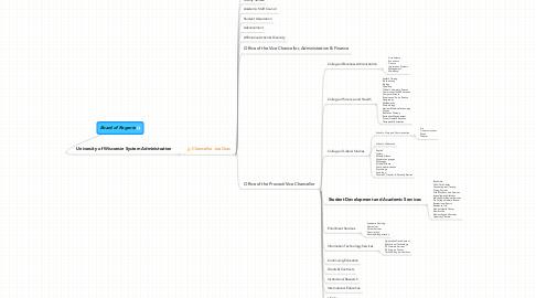 Mind Map: Board of Regents