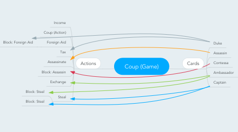 Mind Map: Coup (Game)