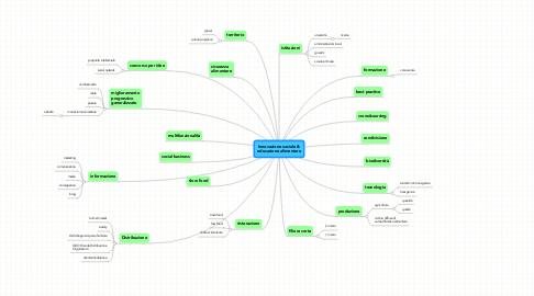 Mind Map: Innovazione sociale &educazione alimentare