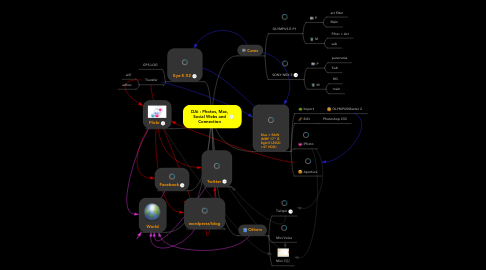 Mind Map: DAi : Photos, Mac, Social Webs and Connection