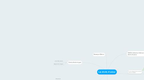 Mind Map: Les droits d'auteur