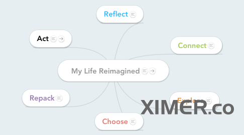 Mind Map: My Life Reimagined