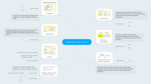 Mind Map: creational design patterns