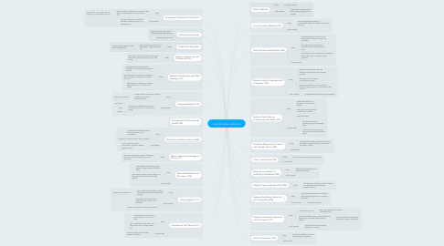 Mind Map: smell of code - solutions