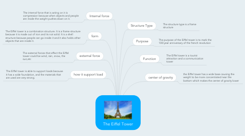 Mind Map: The Eiffel Tower