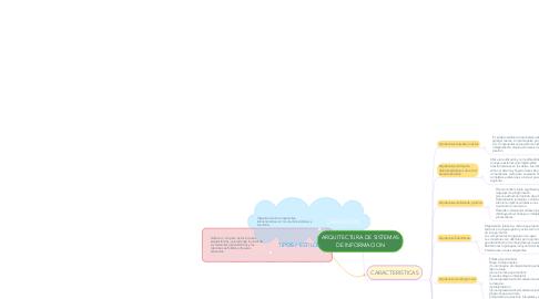 Mind Map: ARQUITECTURA DE SISTEMAS DE INFORMACION