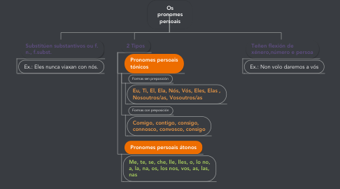 Mind Map: Os pronomes persoais