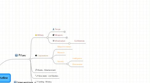 Mind Map: NVDA Resources Outline
