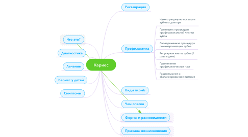 Mind Map: Кариес
