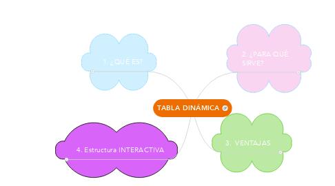 Mind Map: TABLA DINÁMICA