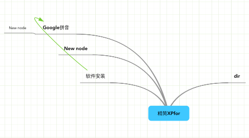 Mind Map: 精简XPfor
