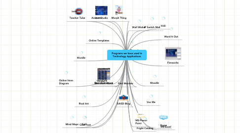 Mind Map: Programs we have used inTechnology Applications