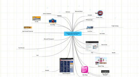 Mind Map: Programs Used In Technology Applications This Year