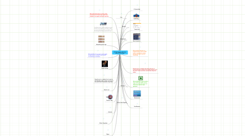 Mind Map: All The Programs We Have Used In Technology.