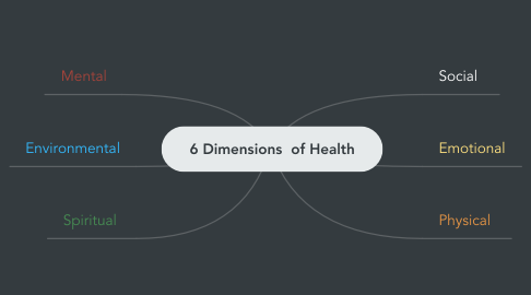 Mind Map: 6 Dimensions  of Health